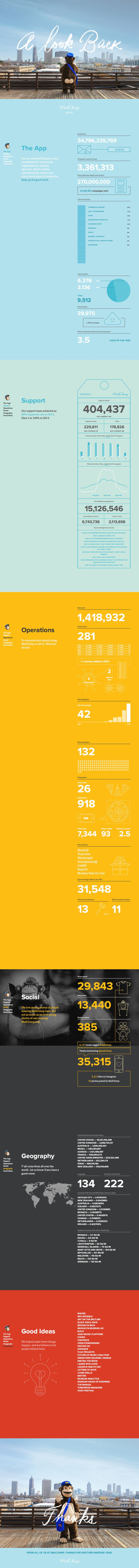 Healthcare-Advertising-MailChimp-Annual-Report Healthcare Advertising : MailChimp Annual Report