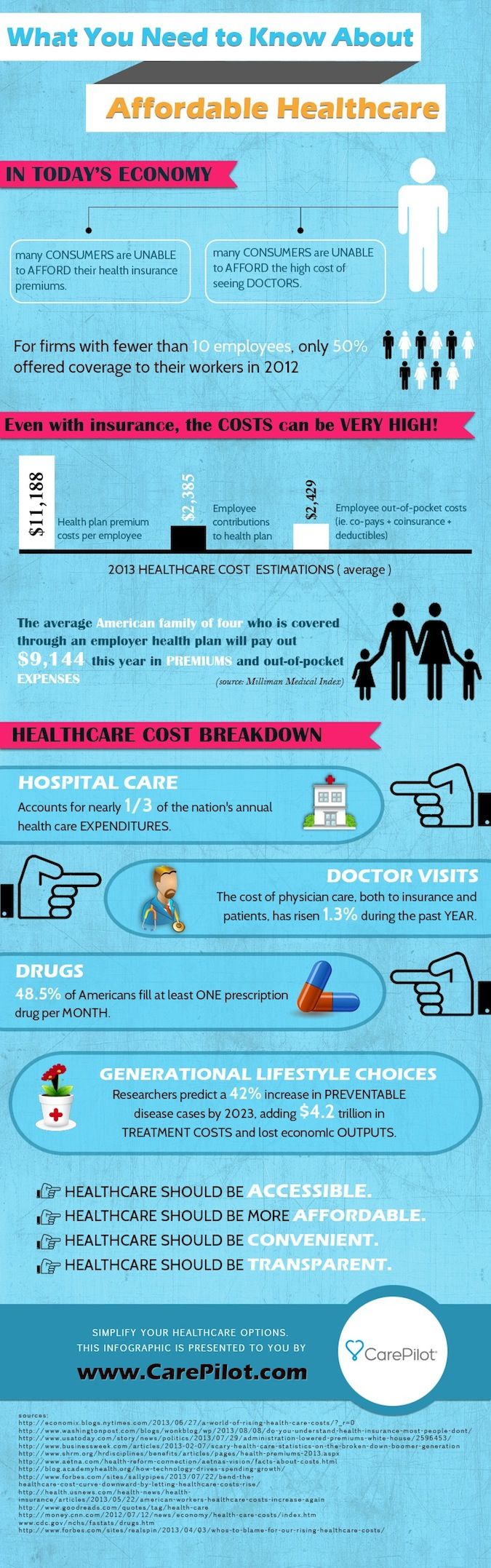 Healthcare-Advertising-www.carepilot.com_...-What-You-Need-To-Know-About-Affordable-Healthcare-Infogra Healthcare Advertising : www.carepilot.com...  What You Need To Know About Affordable Healthcare [Infogra...