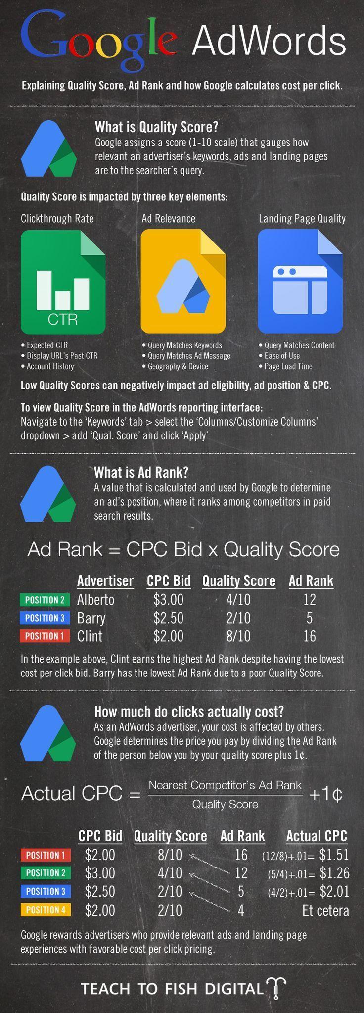 1546120047_571_Advertising-Infographics-Google-Adwords-Quality-Score-Infographic-via-Chris-Sietsema-teachtofishdigita Advertising Infographics : Google Adwords Quality Score Infographic via Chris Sietsema - teachtofishdigita....