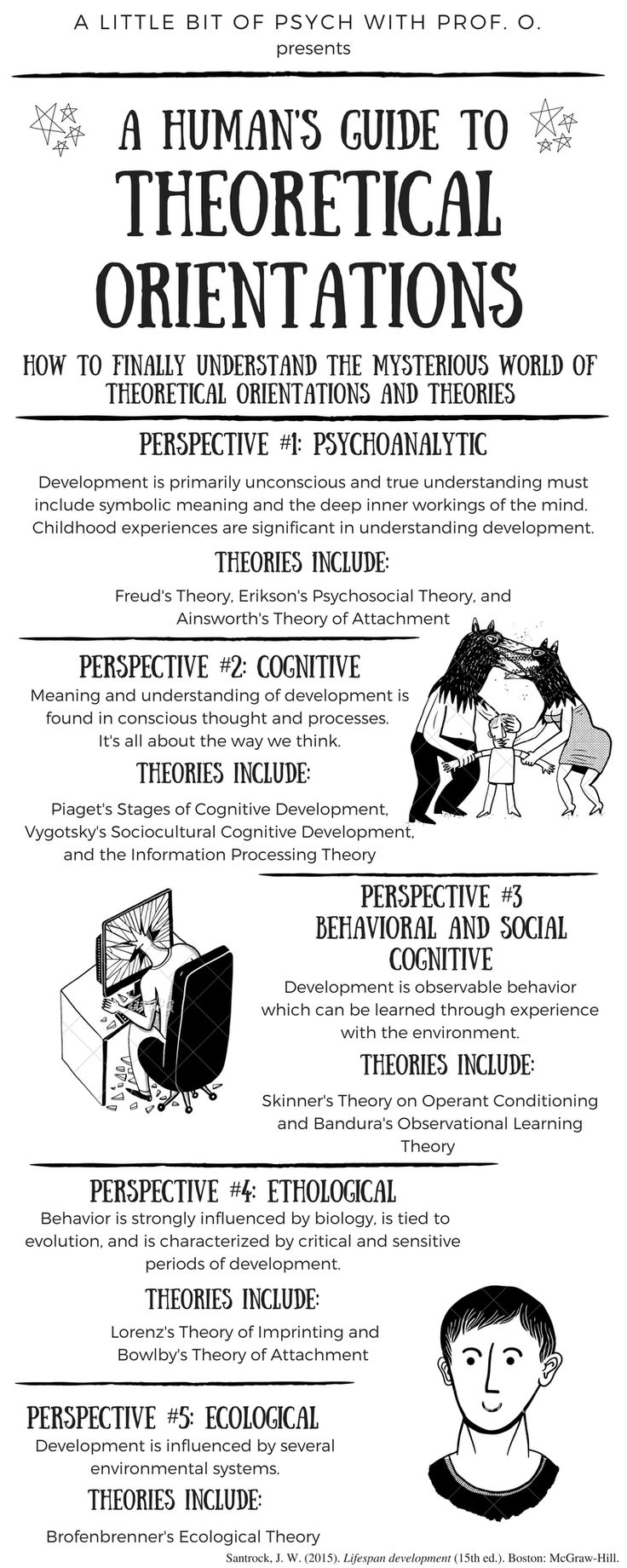 Psychology-Infographic-Lifespan-development-infographic-for-explaining-theoretical-orientations-and-rel Psychology Infographic : (notitle)
