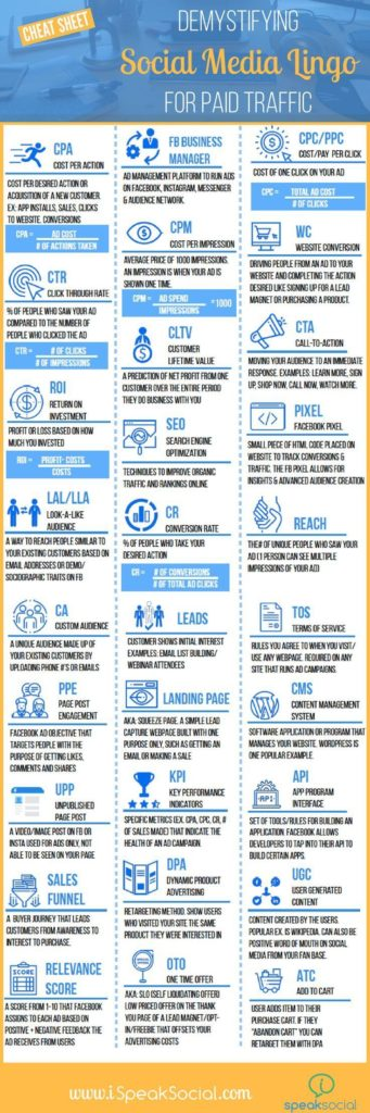 Advertising Infographics : Decode the Social Media language