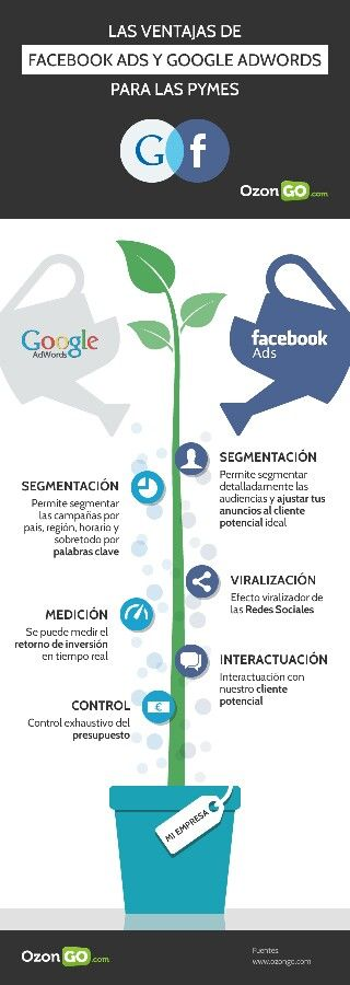 Advertising-Infographics-Facebook-Ads-vs-Google-AdWords-para-PyMES Advertising Infographics : Facebook Ads vs Google AdWords para PyMES
