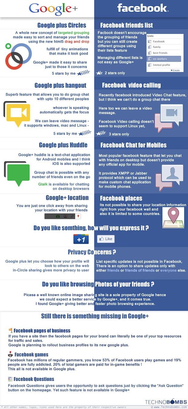 Advertising-Infographics-Google-vs.-Facebook-the-Only-Comparison-Chart-Youll-Ever-Need Advertising Infographics : Google+ vs. Facebook, the Only Comparison Chart You'll Ever Need