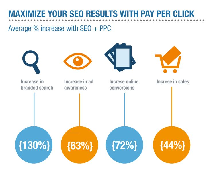 Advertising-Infographics-PPC-Management-Pay-Per-Click-Account-Management-Rank-Giant-If-I-don39t Advertising Infographics : PPC Management - Pay Per Click Account Management - Rank Giant/// If I don't...
