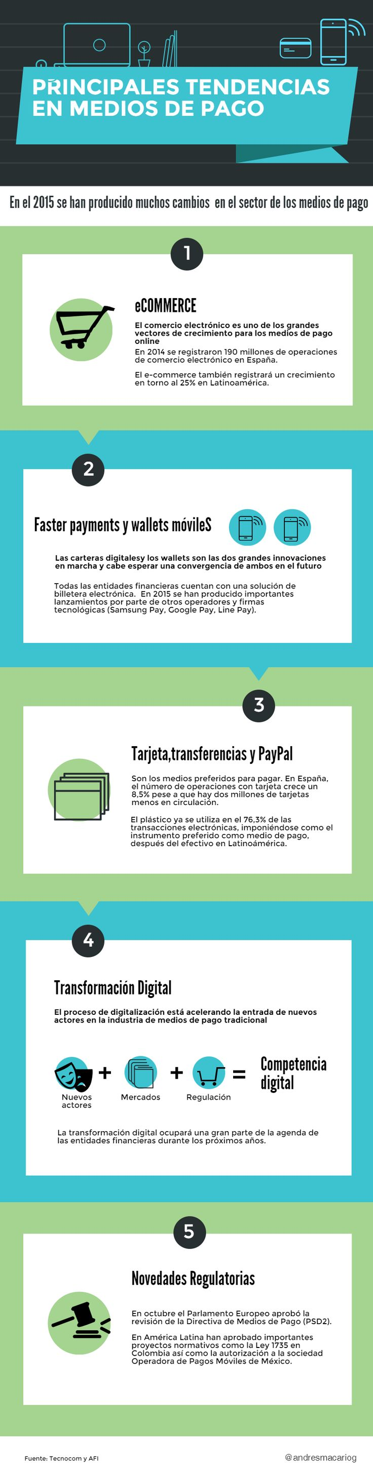 Advertising-Infographics-Principales-tendencias-en-Medios-de-Pago-infografia-infographic Advertising Infographics : Principales tendencias en Medios de Pago