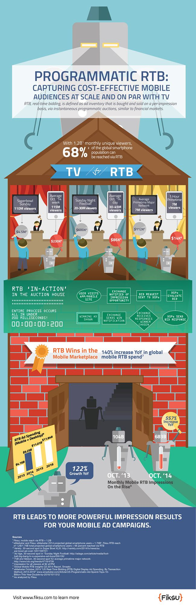 Advertising-Infographics-Programmatic-RTB-Capturing-Cost-Effective-Mobile-Audiences-At-Scale-And-on-Par Advertising Infographics : Programmatic RTB: Capturing Cost-Effective Mobile Audiences At Scale And on Par ...
