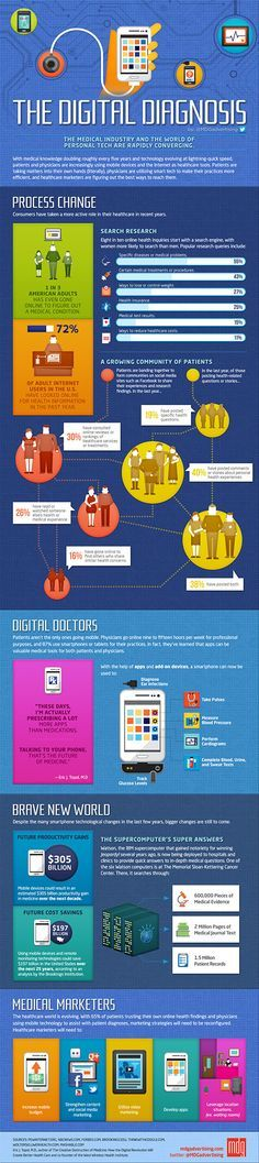 Healthcare-Advertising-The-Digital-Diagnosis-Infographic-How-Search-and-Mobile-Have-Impacted-Healt Healthcare Advertising : The Digital Diagnosis #Infographic -How #Search and #Mobile Have Impacted #Healt...