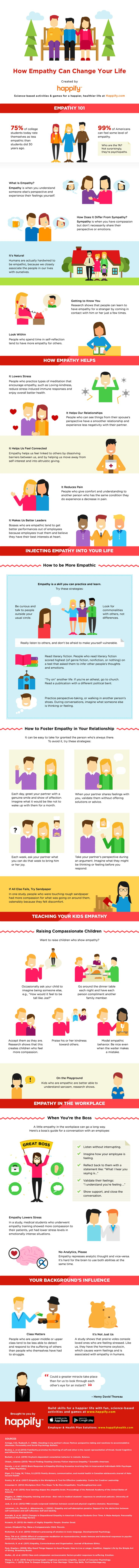 Psychology-Infographic-INFOGRAPHIC-Do-You-Have-Enough-Empathy-Why-Empathy-Matters-Happify-Daily Psychology Infographic : INFOGRAPHIC: Do You Have Enough Empathy? - Why Empathy Matters - Happify Daily