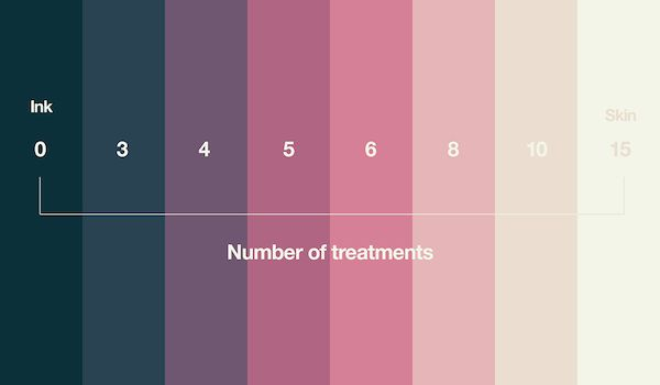 Psychology Infographic : Tattoo Removal Studio Uses A ...