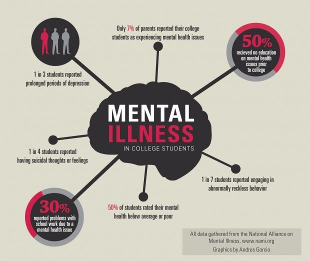 Psychology-Infographic-The-College-Student-Mental-Health-Crisis-Psychology-Today Psychology Infographic : The College Student Mental Health Crisis | Psychology Today