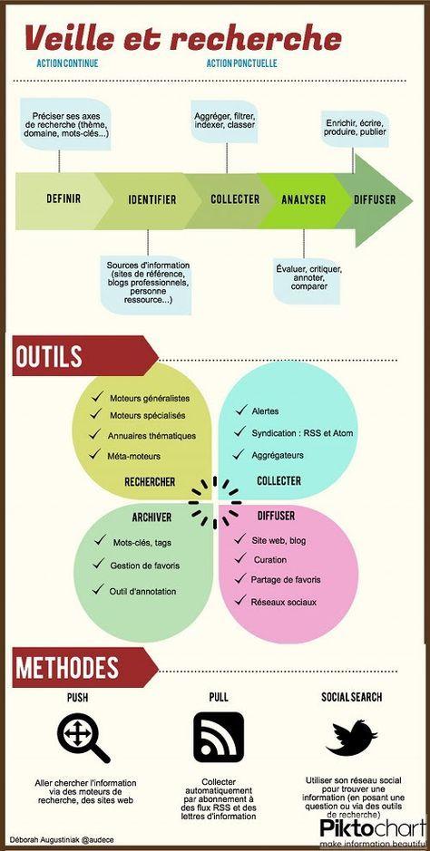 """Psychology-Infographic-infographie-veille-et-recherche-documentaire-sur-CapITyPA Psychology Infographic : infographie """"veille et recherche documentaire"""" sur CapITyPA"""