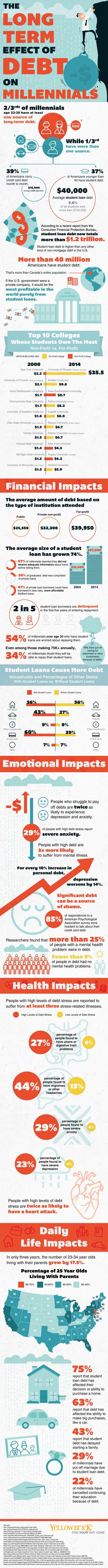 Psychology-Infographic-millennials-in-debt Psychology Infographic : millennials in debt