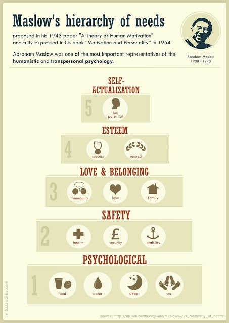 Psychology-Infographic-Pyramid Psychology Infographic : Pyramid