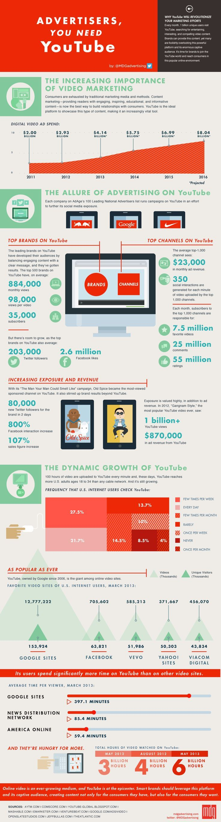 Advertising-Infographics-Advertisers-You-Need-YouTube-Infographic-Advertising Advertising Infographics : Advertisers You Need YouTube [Infographic] | Advertising on YouTube | Why Shoul ...
