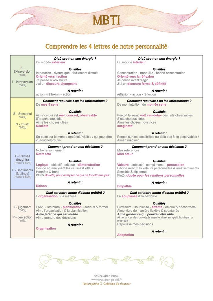 Infographic-«Et-toi-quelle-personnalite-MBTI-as-tu-» Infographic : «Et toi, quelle personnalité MBTI as-tu ?» / test de personnalité
