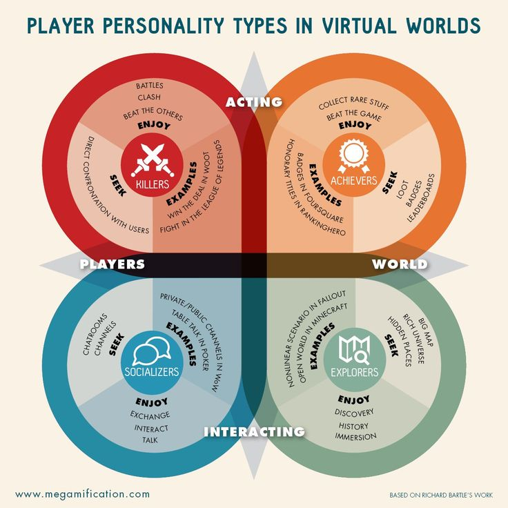 Infographic : Player personality types in virtual worlds