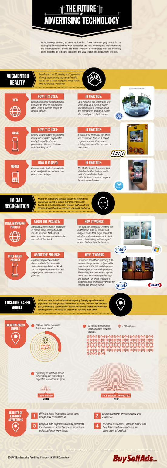 Advertising-Infographics-Advertising-Technology Advertising Infographics : Advertising Technology