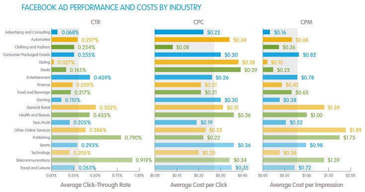 Advertising Infographics : Facebook ad performance and costs