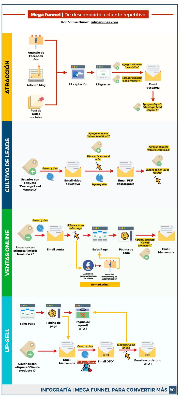 Advertising-Infographics-Una-guia-completa-para-crear-un-funnel Advertising Infographics : Una guía completa para crear un funnel o embudo de conversión que sí conviert...
