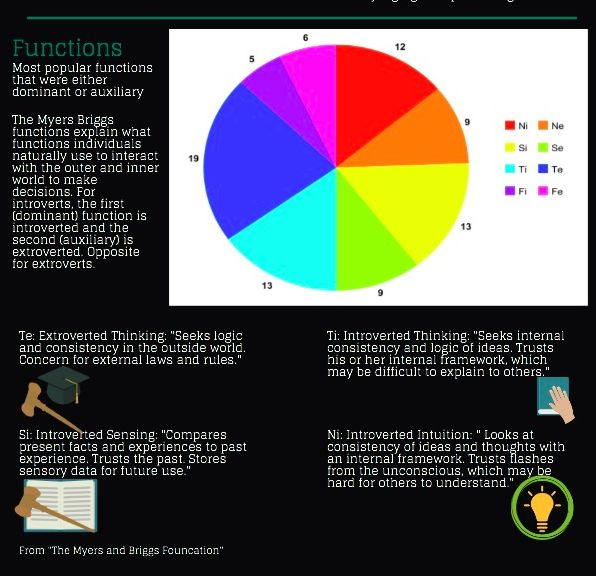 Infographic-An-infographic-on-US-presidents-and-their-Myers Infographic : An infographic on US presidents and their Myers Briggs types
