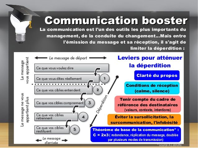 Psychology-Infographic-Managers-10-outils-incontournables Psychology Infographic : Managers 10 outils incontournables