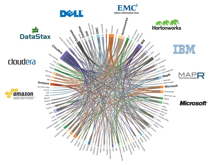 Psychology-Infographic-Who's-connected-to-whom-in-Hadoop-world Psychology Infographic : Who's connected to whom in Hadoop world [infographic]