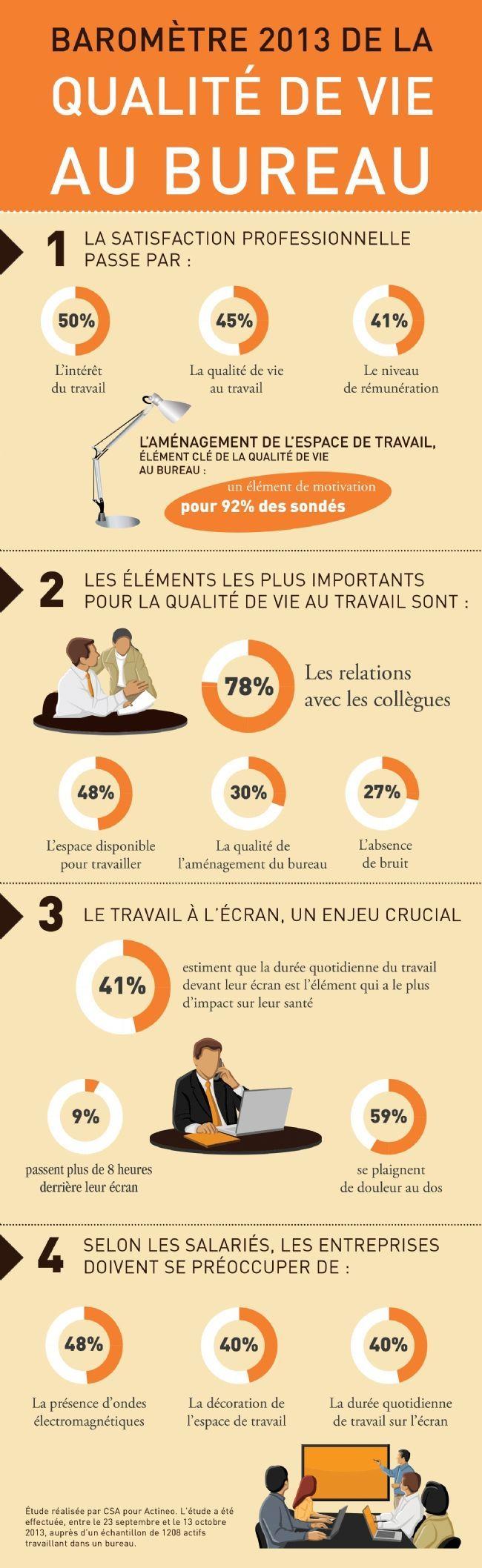 Psychology-Infographic-infographie-qualite-vie-bureau-2013-actineo Psychology Infographic : infographie-qualite-vie-bureau-2013-actineo
