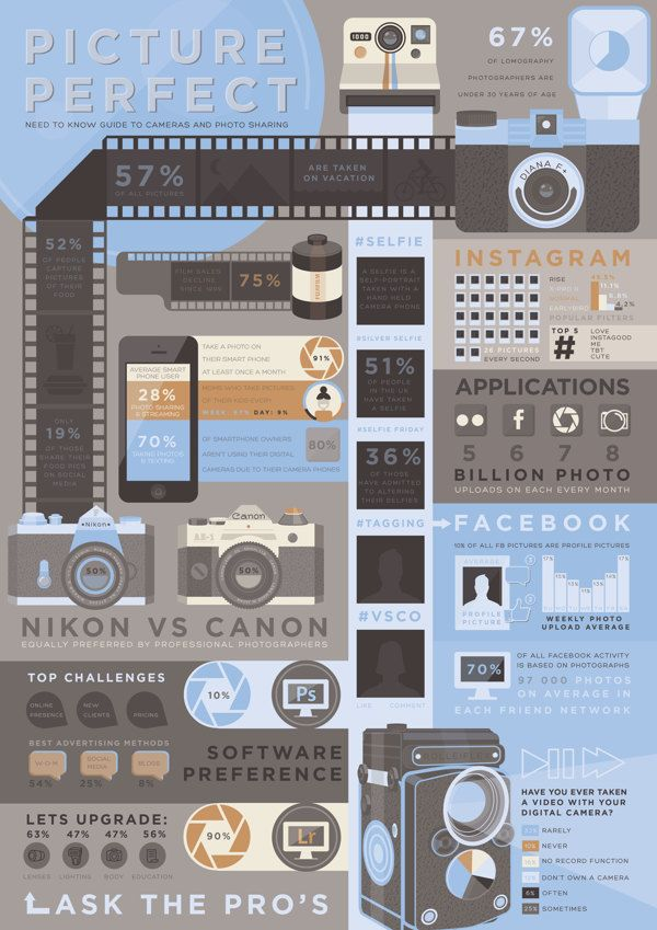 Advertising-Infographics-Camera-Infographic-by-Elani-Joubert-via-Behance Advertising Infographics : Camera Infographic by Elani Joubert, via Behance.