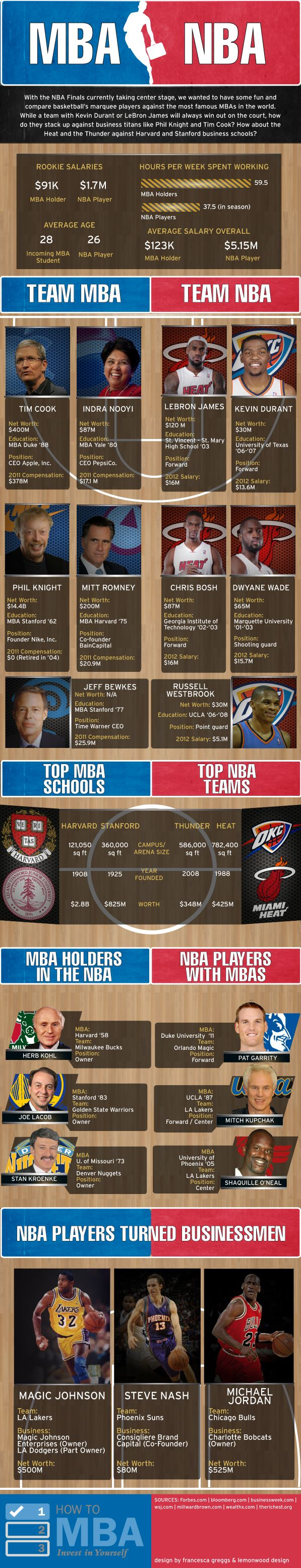 Infographic-As-the-two-best-teams-in-the-NBA Infographic : As the two best teams in the NBA, the Miami Heat and the Oklahoma City Thunder, ...