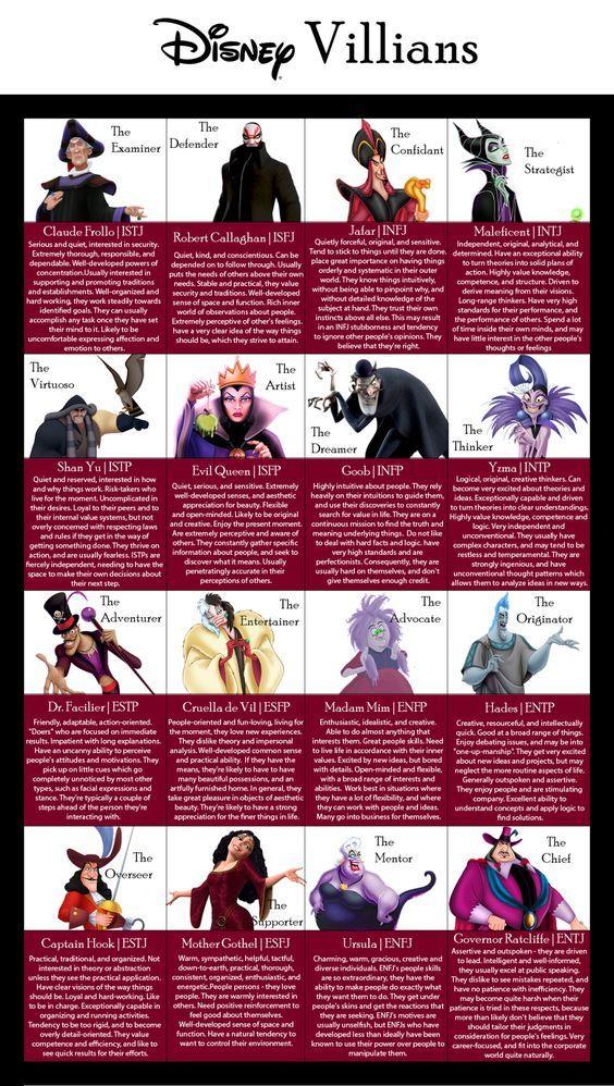 Infographic : Fictional Character MBTI - AdvertisingRow com