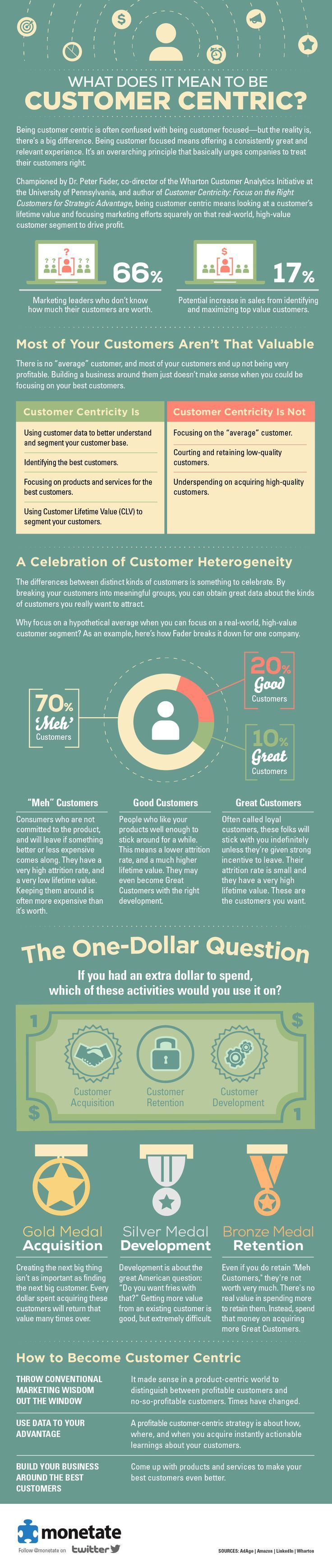 Psychology-Infographic-Championed-by-Dr.-Peter-Fader-author-of Psychology Infographic : Championed by Dr. Peter Fader, author of Customer Centricity: Focus on the Right...