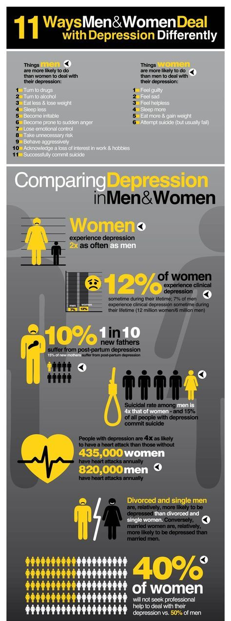 Psychology Infographic : Depression in Men vs  Women
