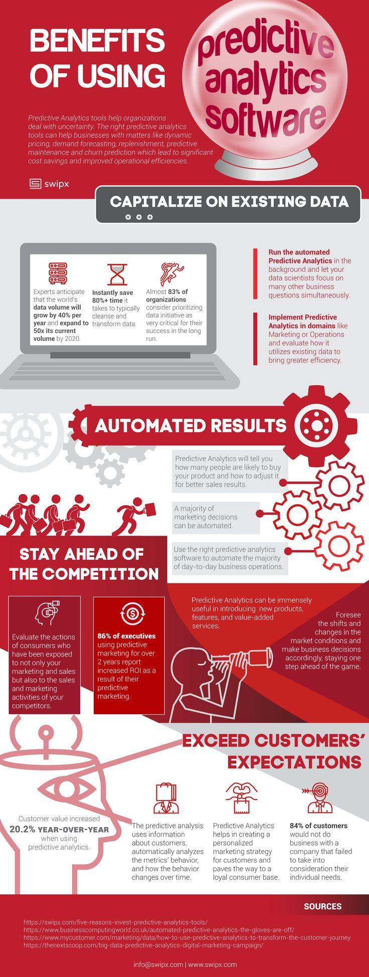 Psychology-Infographic-Infographic-about-the-benefits-of-using-Predictive Psychology Infographic : Infographic about the benefits of using Predictive Analytics. Why should you imp...