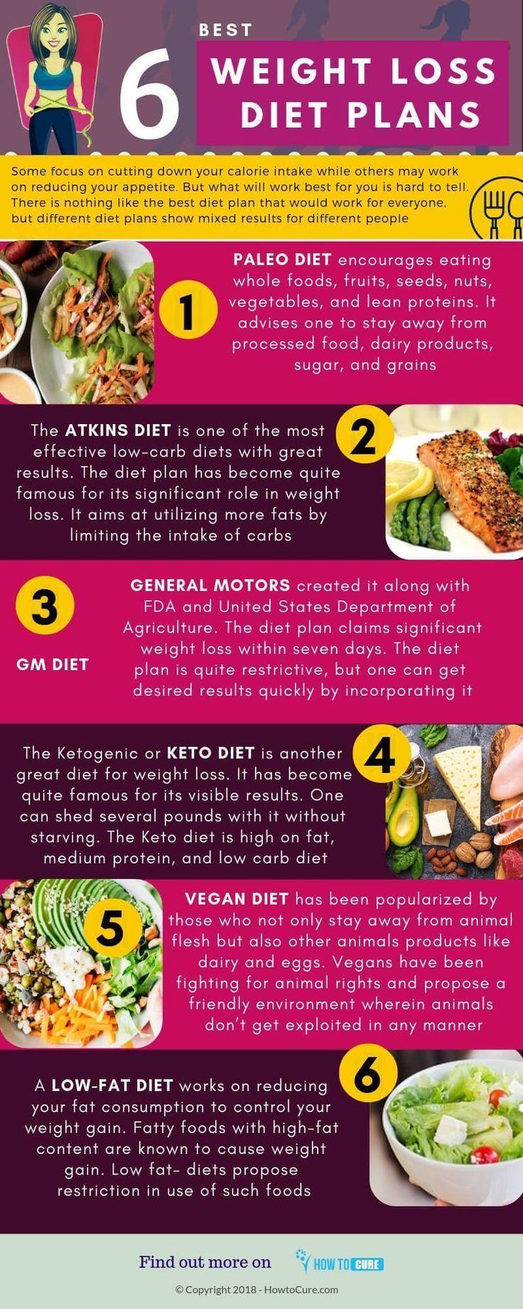Best at home diet plans