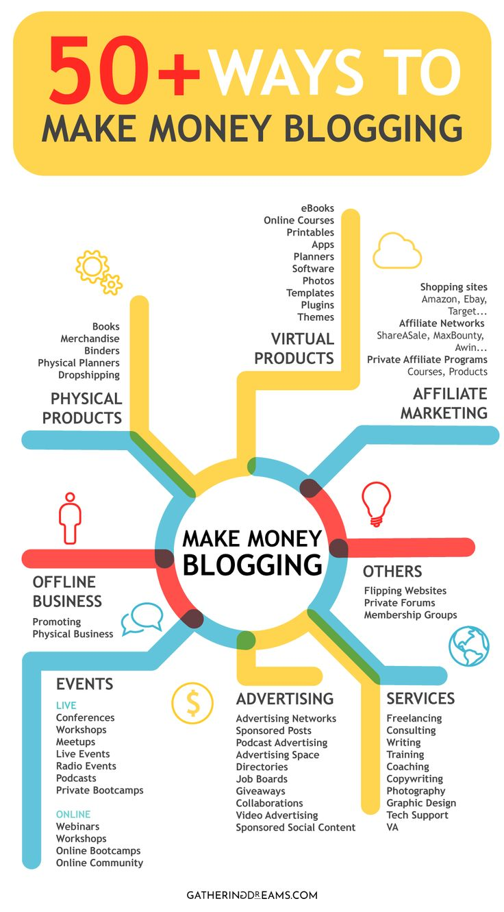 Advertising-Infographics-How-To-Make-Money-Blogging-In-No Advertising Infographics : How To Make Money Blogging (In No Time)