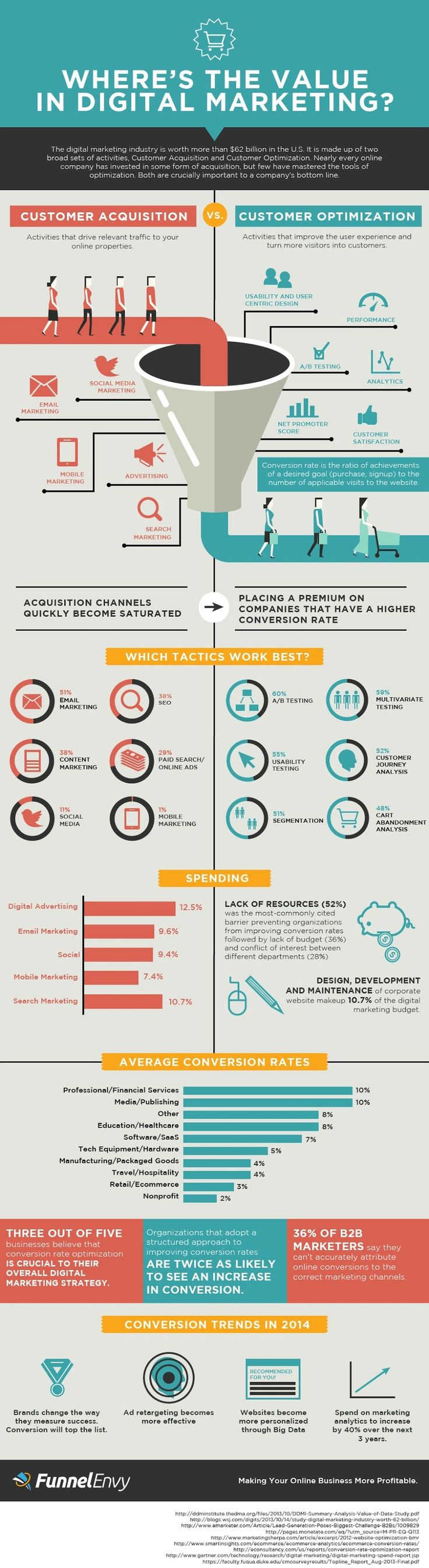 Advertising-Infographics-Wheres-The-Value-in-Digital-Marketing Advertising Infographics : Where's The Value in Digital Marketing - infographic
