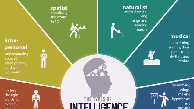 Infographic-The-Nine-Types-of-Intelligence-Every-Person-Has Infographic : The Nine Types of Intelligence Every Person Has