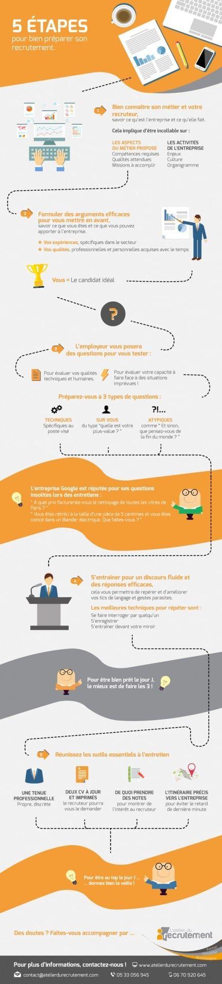 Psychology-Infographic-5-etapes-pour-bien-preparer-son-recrutement Psychology Infographic : 5 étapes pour bien préparer son recrutement