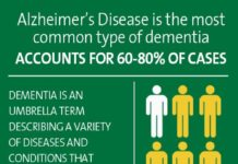 Psychology Infographic : Dementia Care & Alzheimer's Care