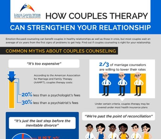 Psychology Infographic : Does Marriage Counseling Help