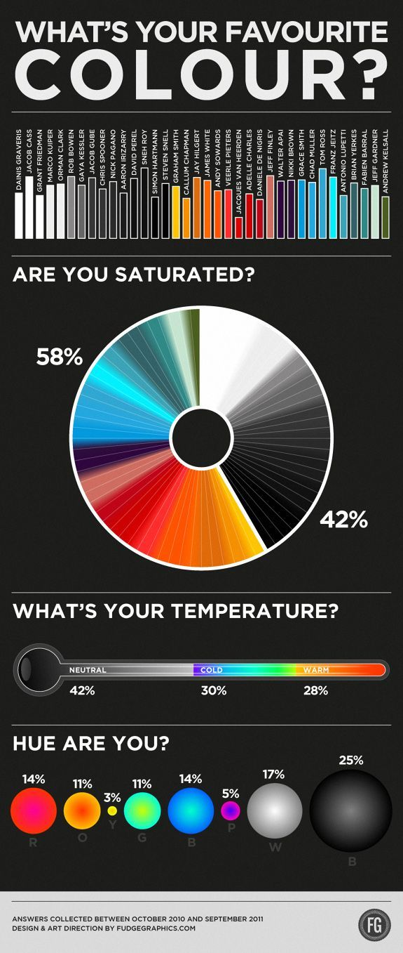 Psychology-Infographic-Psychology-When-it-comes-to-design Psychology Infographic : Psychology : When it comes to design, color is one of the most important tools in our arsenal...