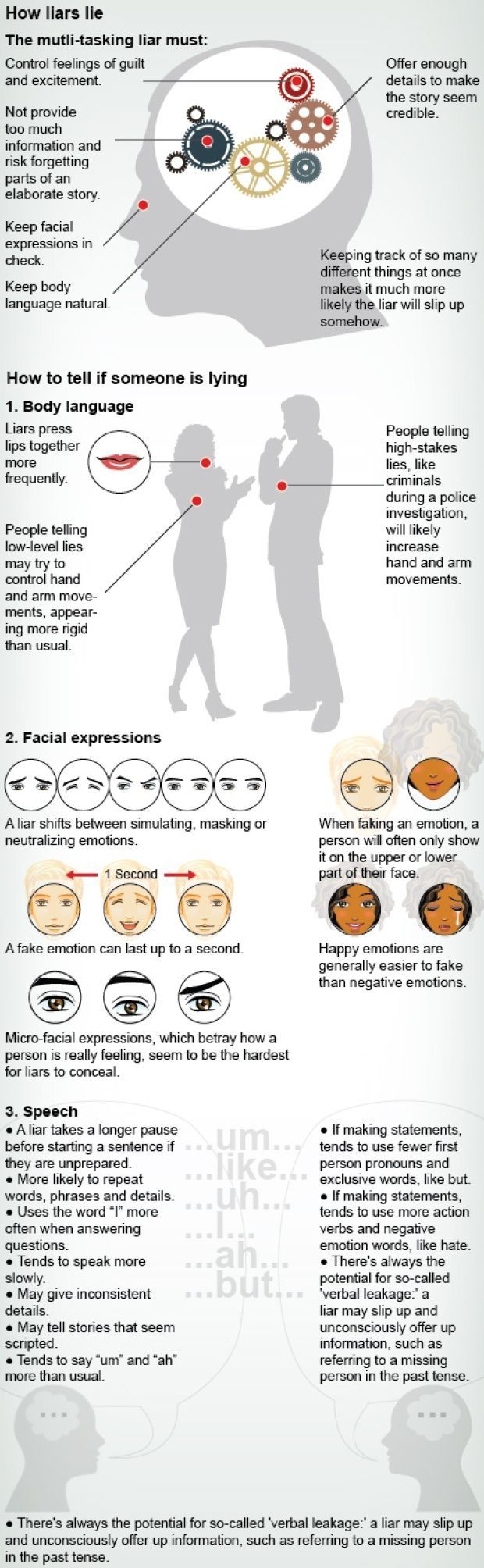 1569210312_428_Psychology-Infographic-How-to-know-if-somebody-is-lying Psychology Infographic : How to know if somebody is lying