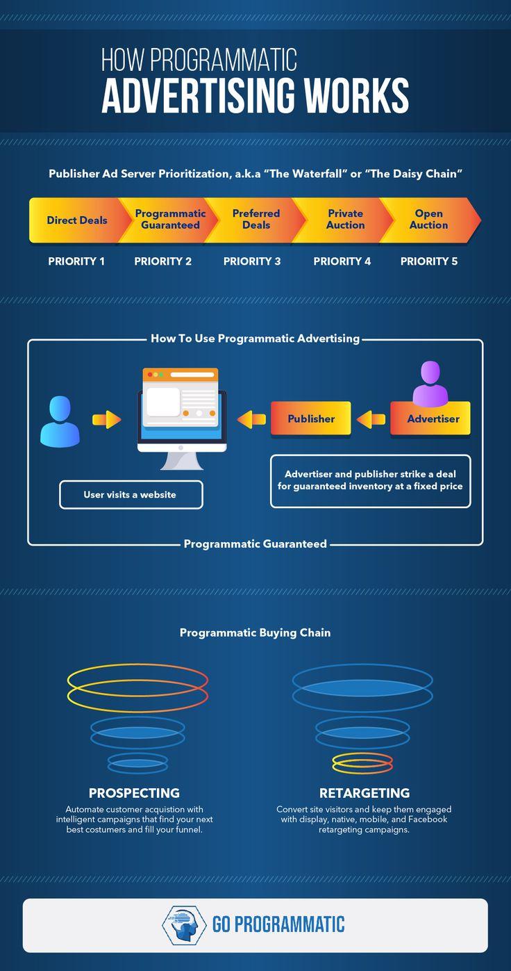 Advertising-Infographics-How-Programmatic-Advertising-Works-Infographic Advertising Infographics : How Programmatic Advertising Works Infographic