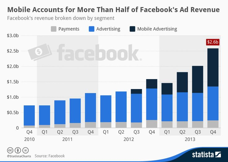 Advertising-Infographics-Mobile-Accounts-for-More-Than-Half-of Advertising Infographics : Mobile Accounts for More Than Half of Facebook's Revenue
