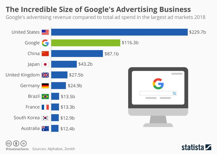 Advertising-Infographics-The-Incredible-Size-of-Googles-Advertising-Business Advertising Infographics : The Incredible Size of Google's Advertising Business