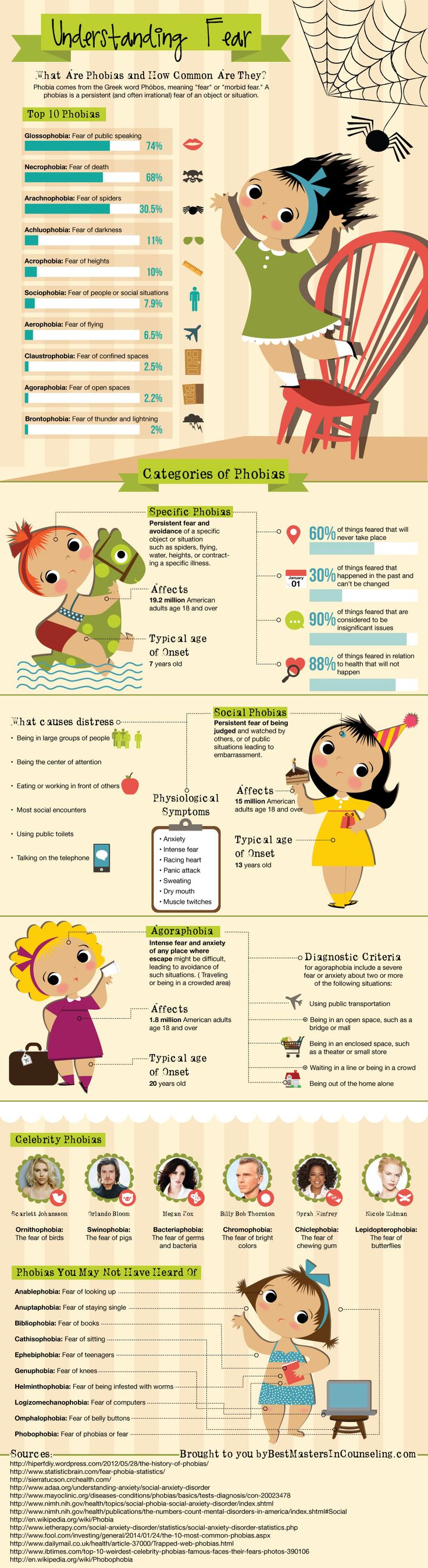 Psychology-Infographic-Infographic-Understanding-Fear Psychology Infographic : Infographic: Understanding Fear