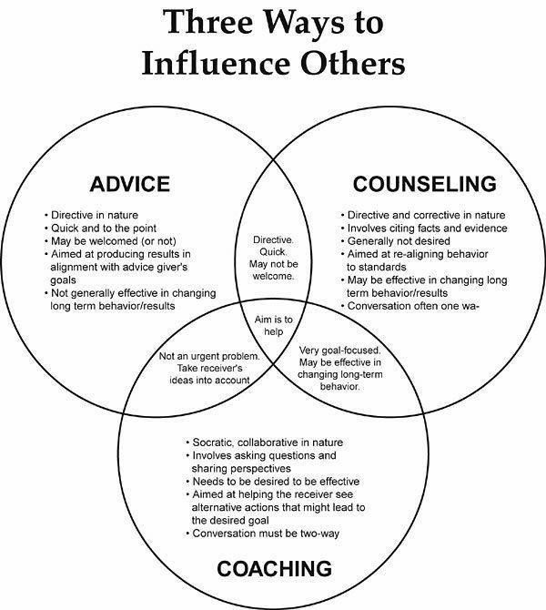 Psychology-Infographic-Three-ways-to-influence-others-...-assuming Psychology Infographic : Three ways to influence others ... assuming that you want to. Source is po.st/db...