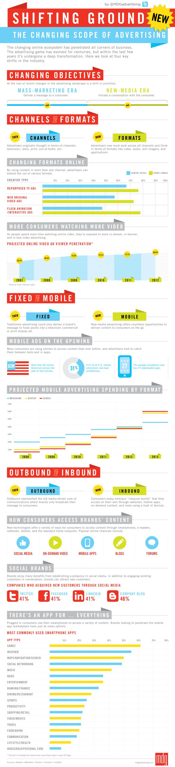Advertising-Infographics-The-Changing-Scope-of-Advertising-Infographic Advertising Infographics : The Changing Scope of Advertising [Infographic
