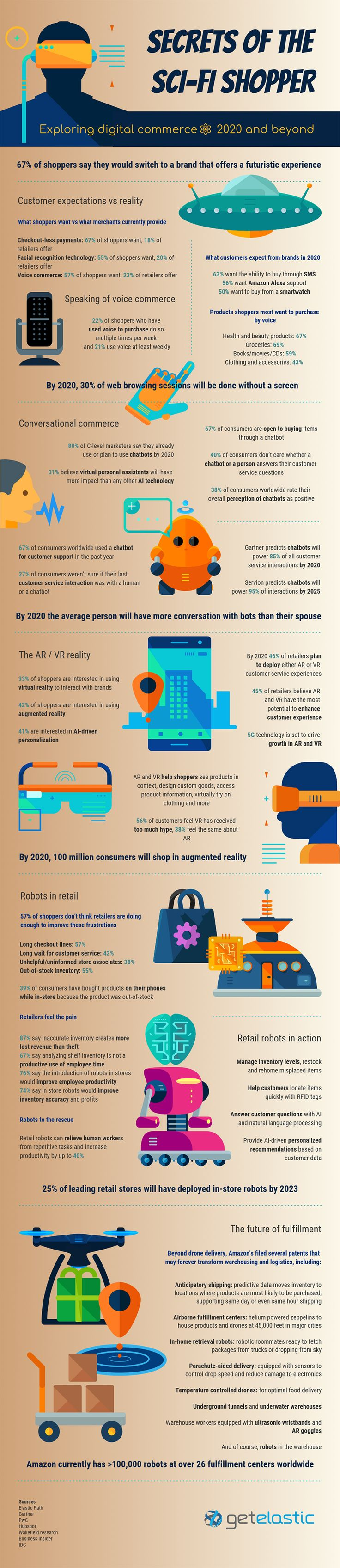 Advertising Infographics : The Future of Ecommerce: Online Shopping Stats & Trends for 2020