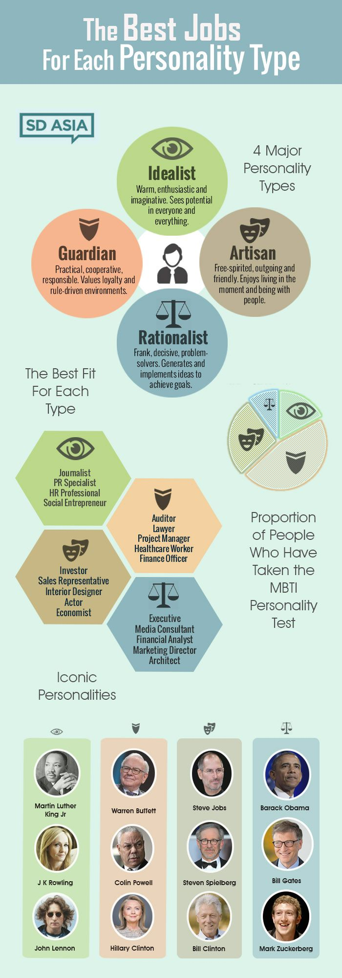Infographic-Have-you-ever-wondered-which-job-will-best Infographic : Have you ever wondered which job will best suit your personality?  This infograp...